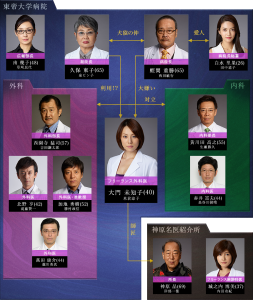 米倉涼子 ドクターX 旦那 離婚 画像