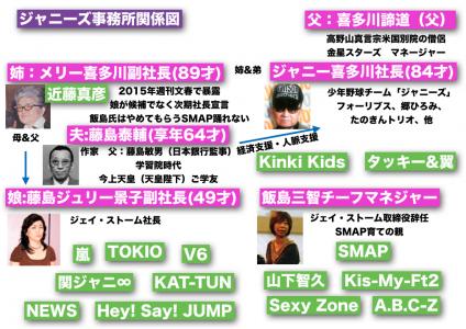 ジャニー喜多川 言及 ジャニーズ 家系図 SMAP